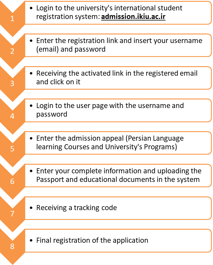 The Registration Process For International Students